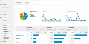 Reviewing Acquisition Overview in Google Analytics