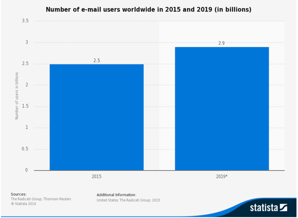 Number of email users worldwide