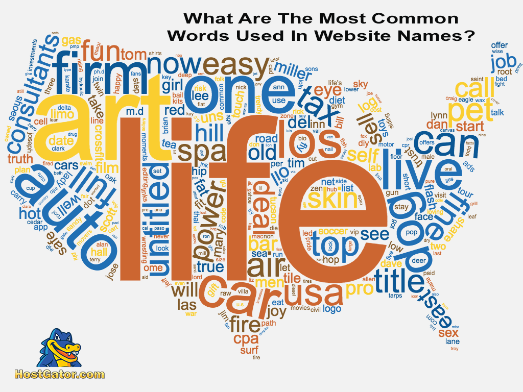 Most Common Words in a Website