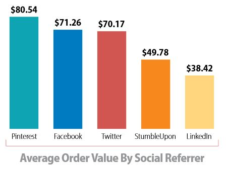Average Order Value by Social Network