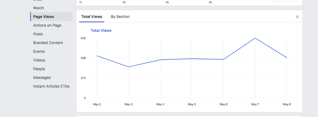 Facebook Page Views