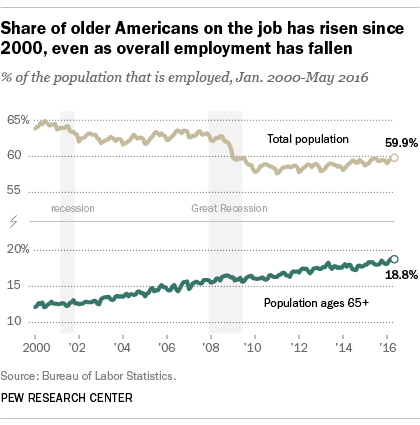 more older workers working past retirement
