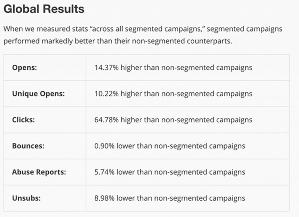 segmented email campaign results