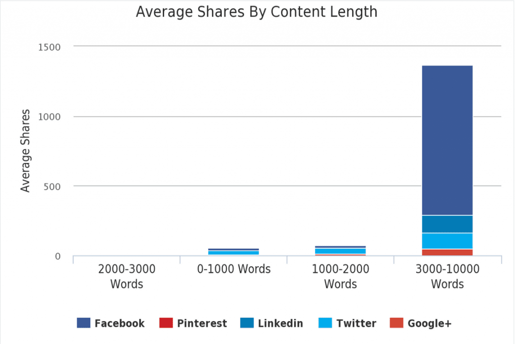 longer blog posts are shared more