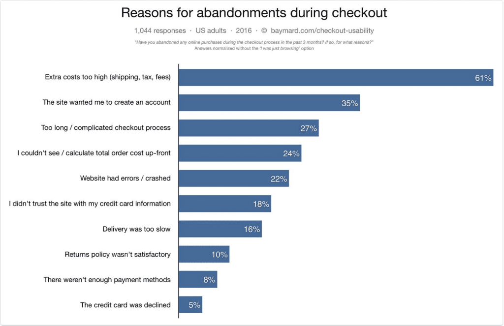 why people abandon shopping carts online