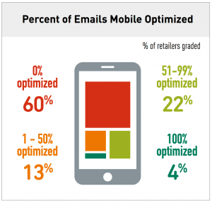optimizing emails for mobile