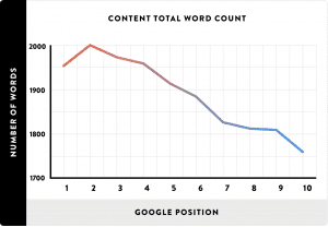 google ranking by word count