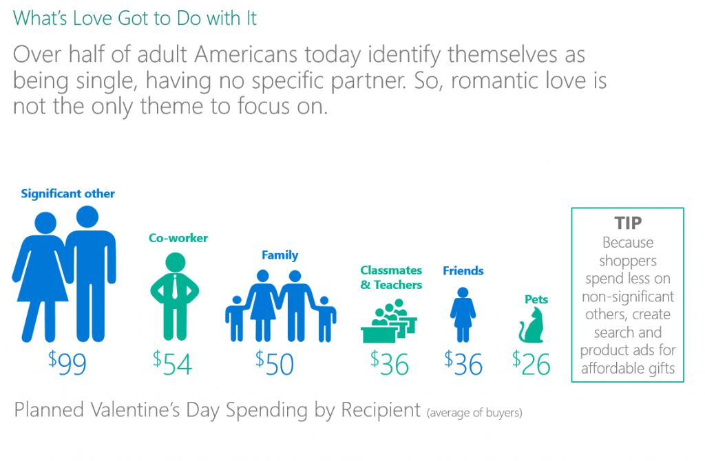 valentine's day online spending by recipient