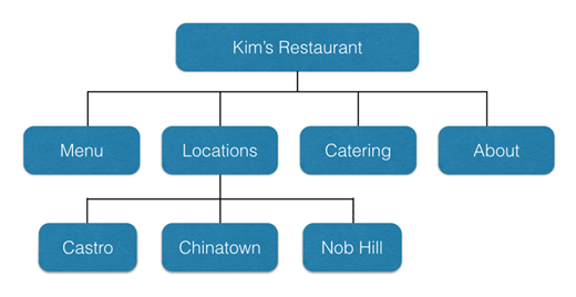 example of simple site structure