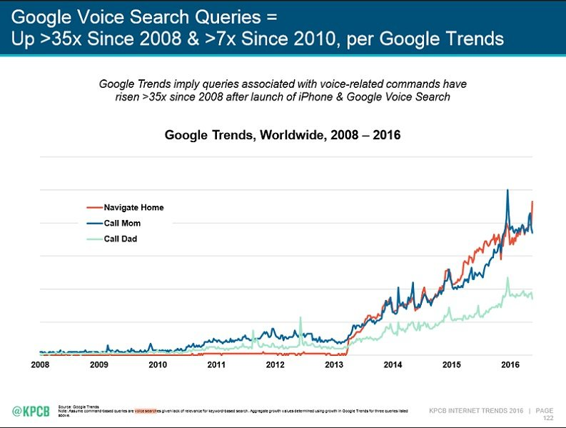 google-voice-search-meeker-report