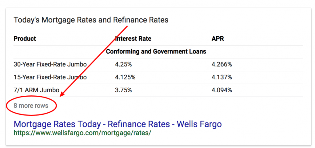 example of table featured snippet with more rows for todays mortgage rates