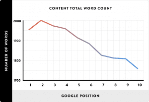 longer blog posts better for seo