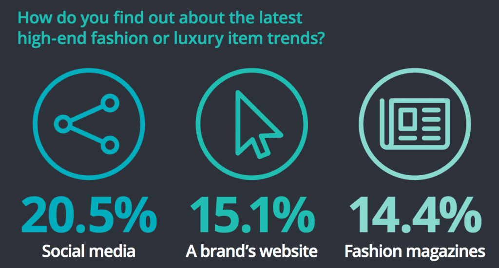 millennials find luxury items online on brand websites and social media