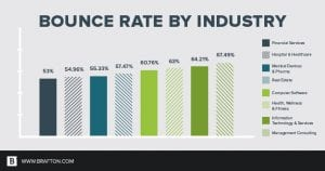 average bounce rate by industry