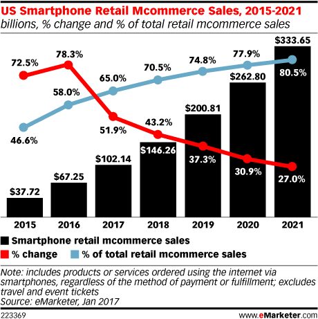 mcommerce sales