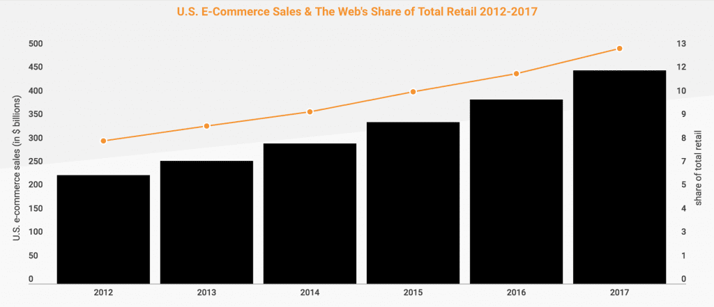 growth in online ecommerce sales