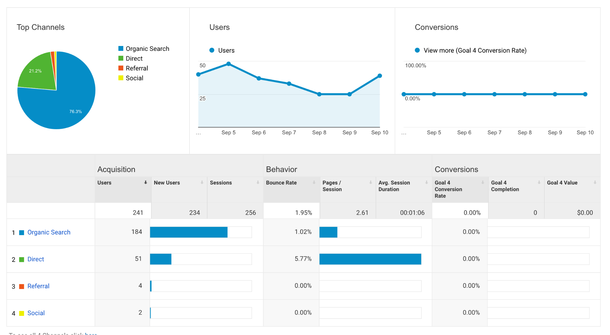 How to Use Google Analytics for Your Blog [Soup to Nuts Guide]