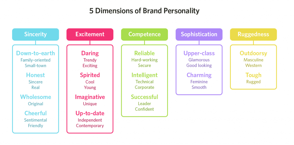 brand personality graphic