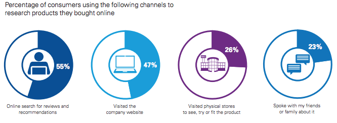 online channels consumers use to find purchase products
