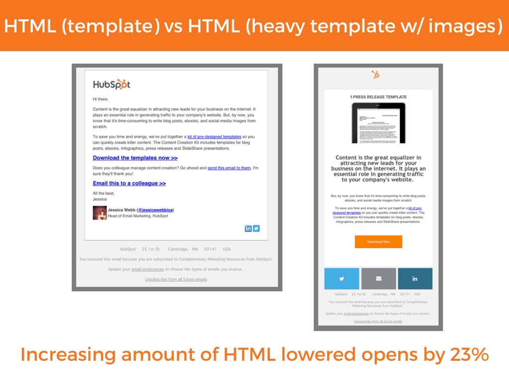 HTML template vs HTML heavy template with images