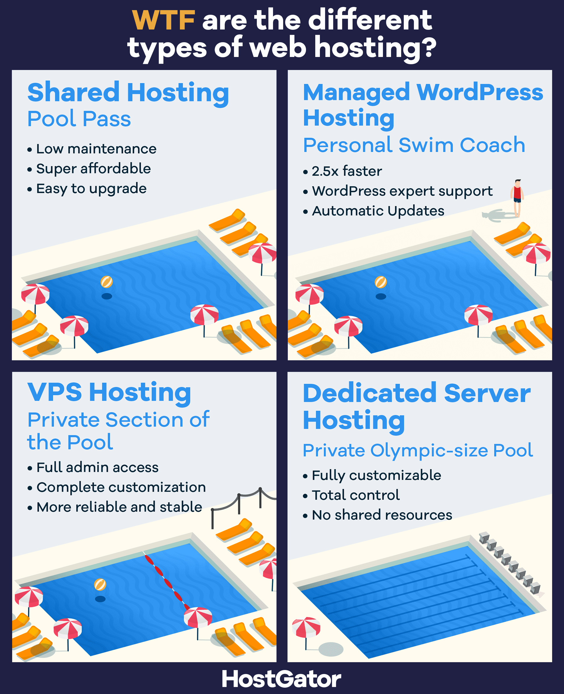 Cloud Hosting for Bloggers - Do you need it?