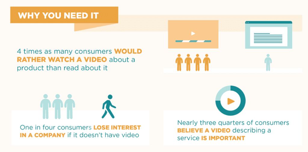 internet readers prefer video content to text