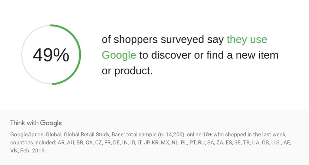 49% of shoppers use google to discover or find new products