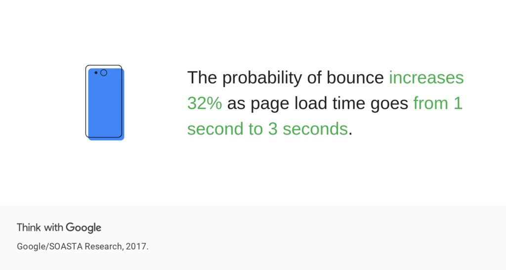 google research shows people are 32% more likely to bounce if website load time increases to 3 seconds