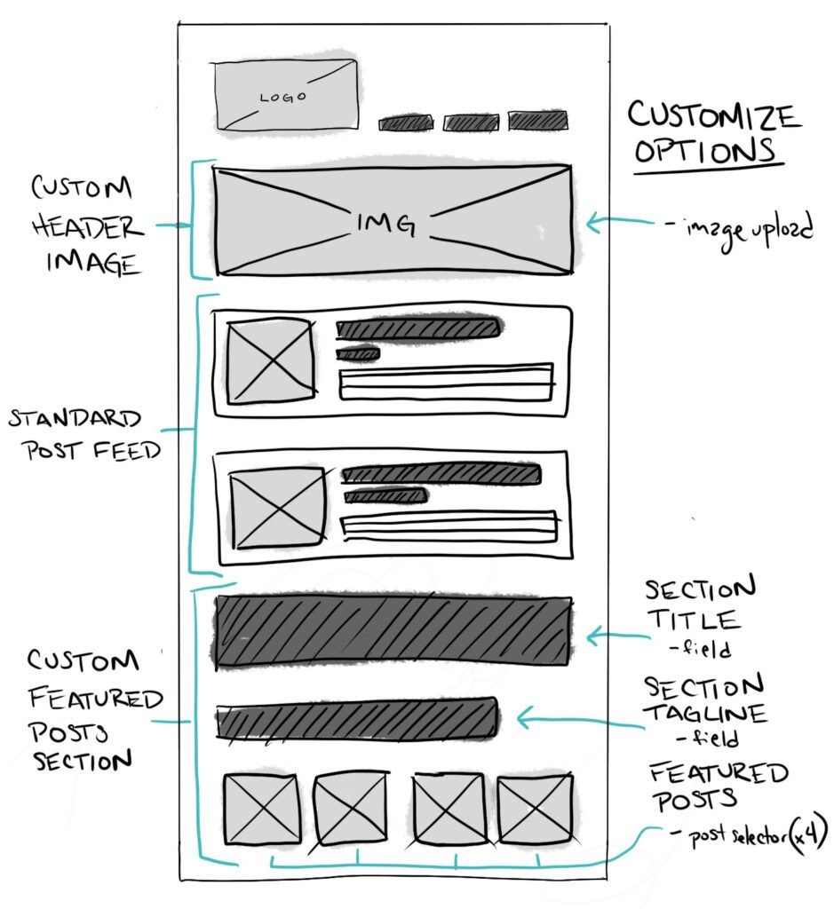 example wireframe for wordpress site showing design elements the client can customize